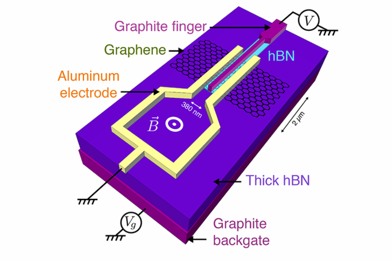 MIT physicists have found that when a flake of graphene is sandwiched between superconductors_ its electronic state changes dramatically_ inheriting some of their__ superconducting qualities. Pictured is the test concept and device schematic.