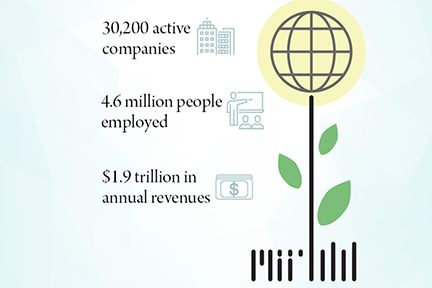 A new report estimates that_ as of 2014_ MIT alumni have launched 30_200 active companies_ employing roughly 4.6 million people_ and generating roughly _1.9 trillion in annual revenues. Illustration_ Christine Daniloff_ MIT