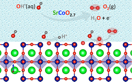 Theoretically based models and simulations show that in the most-efficient process - essentially a fast-kinetic shortcut - dehydrogenated hydroxide ions adsorb to the catalyst surface and combine directly with oxygen from the oxide lattice.