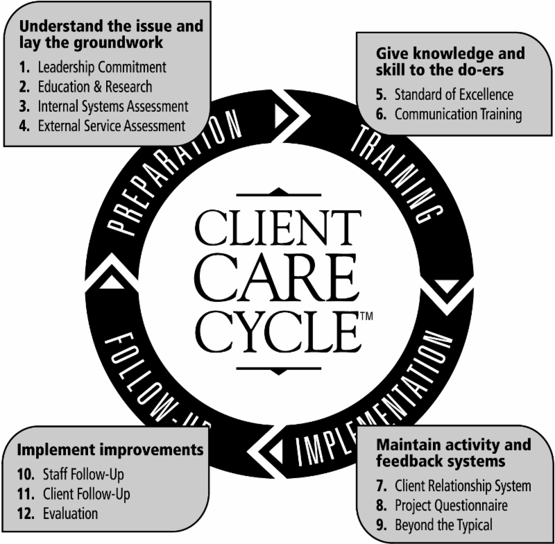 Client Care Cycle
