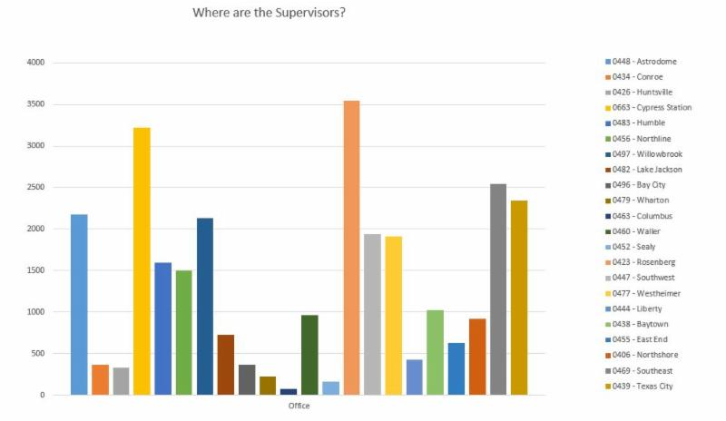 Chart - Where are the Supervisors?