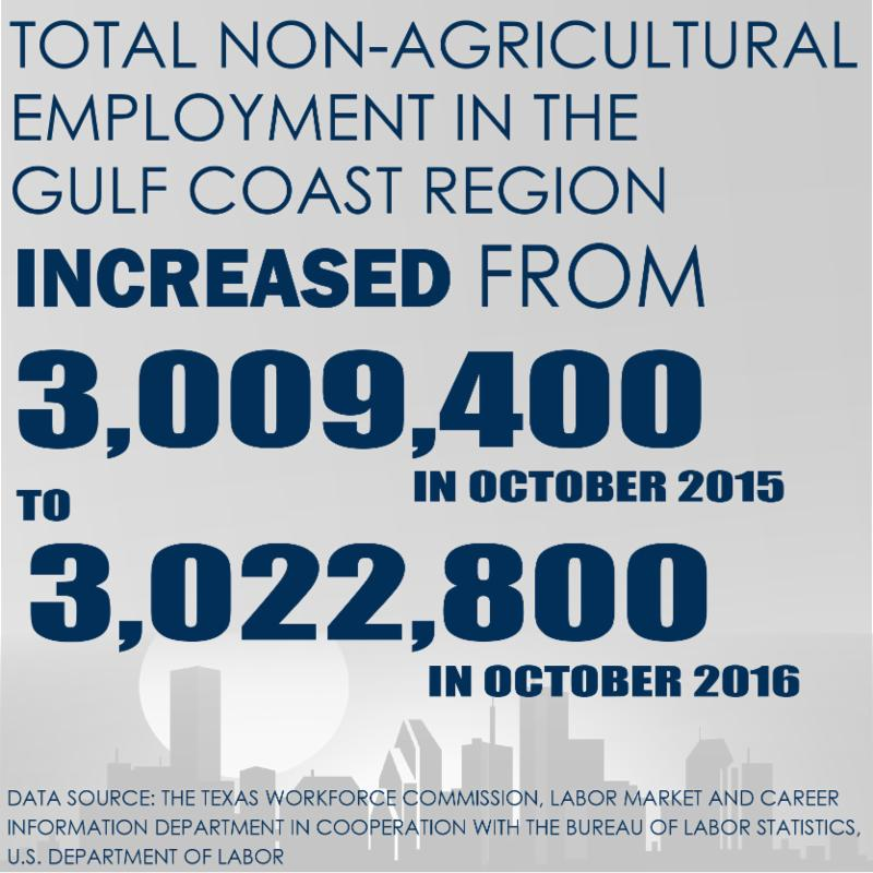 Total Non-Agricultural Employment in the Gulf Coast Region