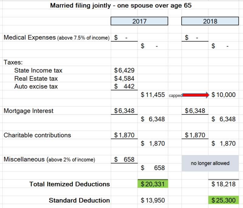standard deduction or itemized- which is better for you in 2018