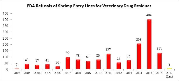 2017 Begins With A Large Number of Thai Shrimp Refusals for Banned Antibiotics