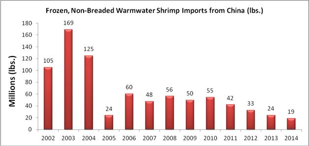 Southern Shrimp Alliance Applauds the U.S. Trade Representative's WTO Challenge to Chinese Export Subsidies