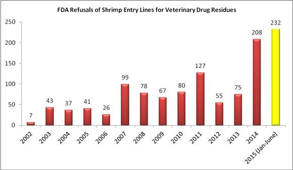 Half Way through 2015, FDA's Refusals of Shrimp for Banned Antibiotics Hits Record High