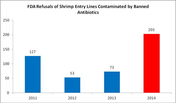 SSA Asks FDA to Take Additional Action Regarding Shrimp Shipped from Malaysia