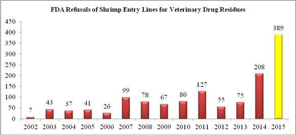2015 Record Year for FDA Refusals of Shrimp Contaminated with Banned Antibiotics