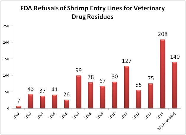 FDA Crackdown on Contaminated Shrimp Continues – Historic Levels of Entry Line Refusals Surpasses All Previous Agency Experience