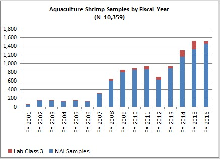 GAO Report Asks Why FDA Won't Ask Foreign Suppliers to Do More to Stop Shipments of Contaminated Seafood