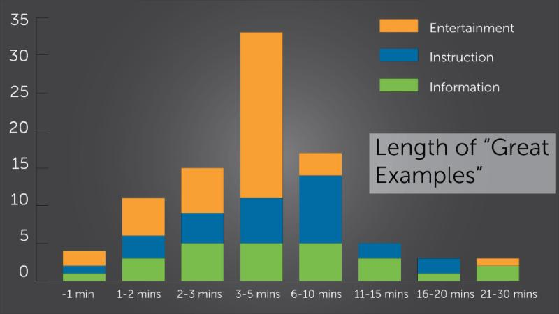 Techsmith: Video Length