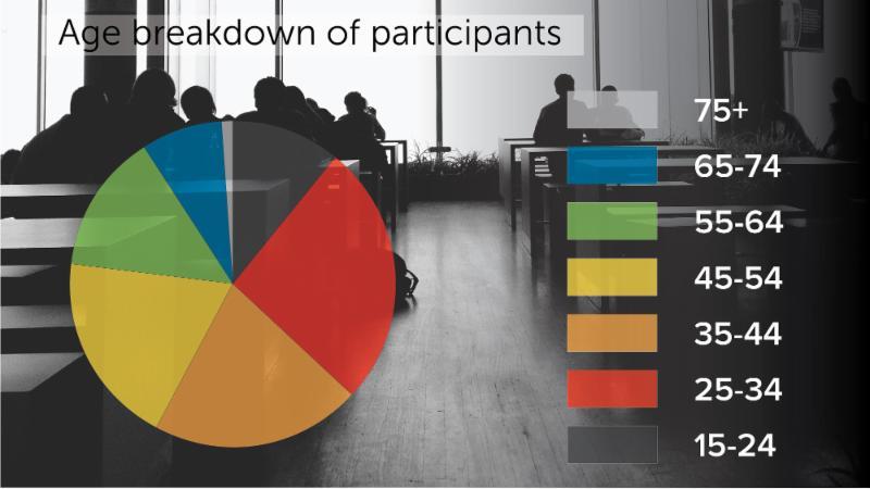 Techsmith: Age breakdown of survey participants.
