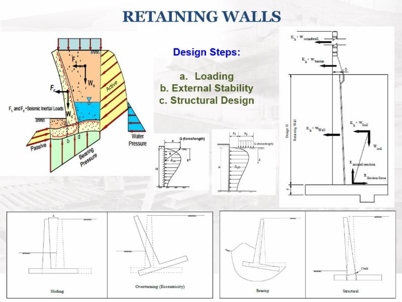 Changes in LRFD Design for Earth Retaining Structures