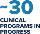 ~30 clinical programs in progress