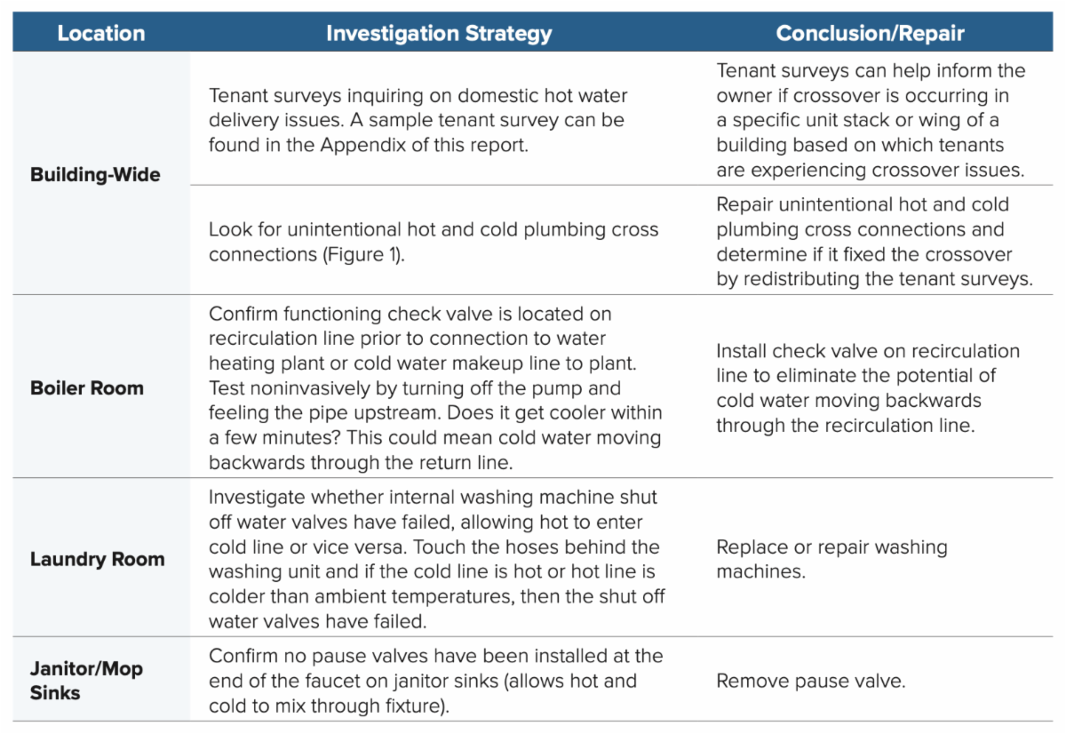 Investigation and Repair Strategies
