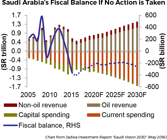 Saudi Arabia's Fiscal Balance if No Action is Taken