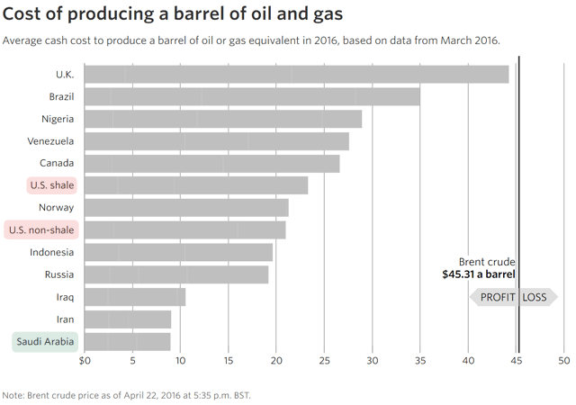 Cost of producing a barrel of oil and gas.