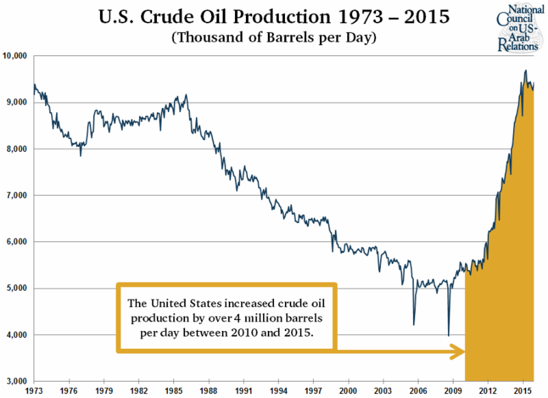 U.S. Crude Oil Production 1973-2015 (Graph)