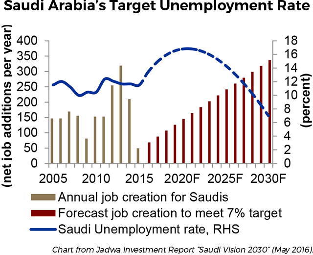 Saudi Arabia's Target Unemployment Rate
