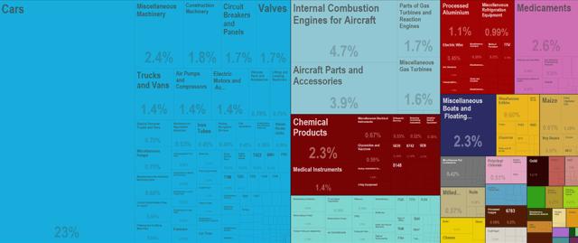 Saudi Arabia Imports from the U.S. (2013)