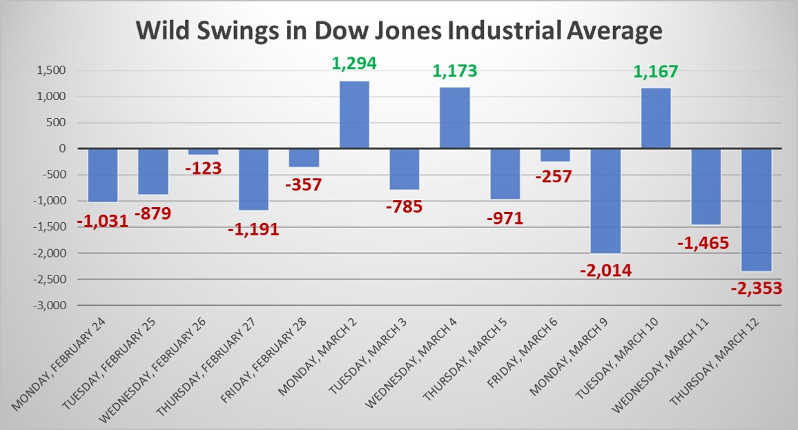 Dow Fell 9.99%, Worst Point Drop in History, More Nibbling?