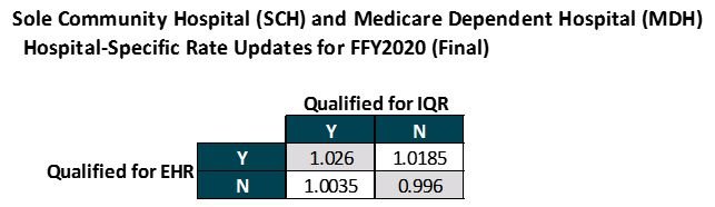 FFY2020 Medicare IPPS Final Rule